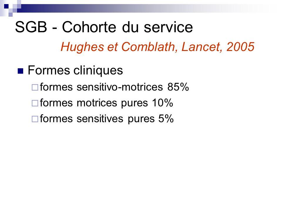 SGB - Cohorte du service Hughes et Comblath, Lancet, 2005
