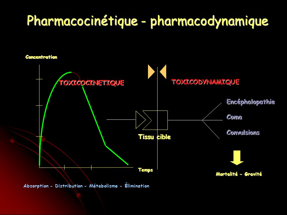 Pharmacocinétique - pharmacodynamique