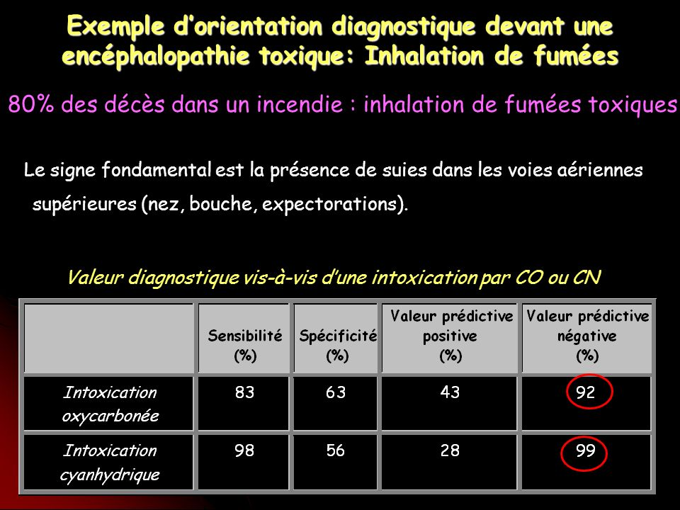Valeur diagnostique vis-à-vis d'une intoxication par CO ou CN