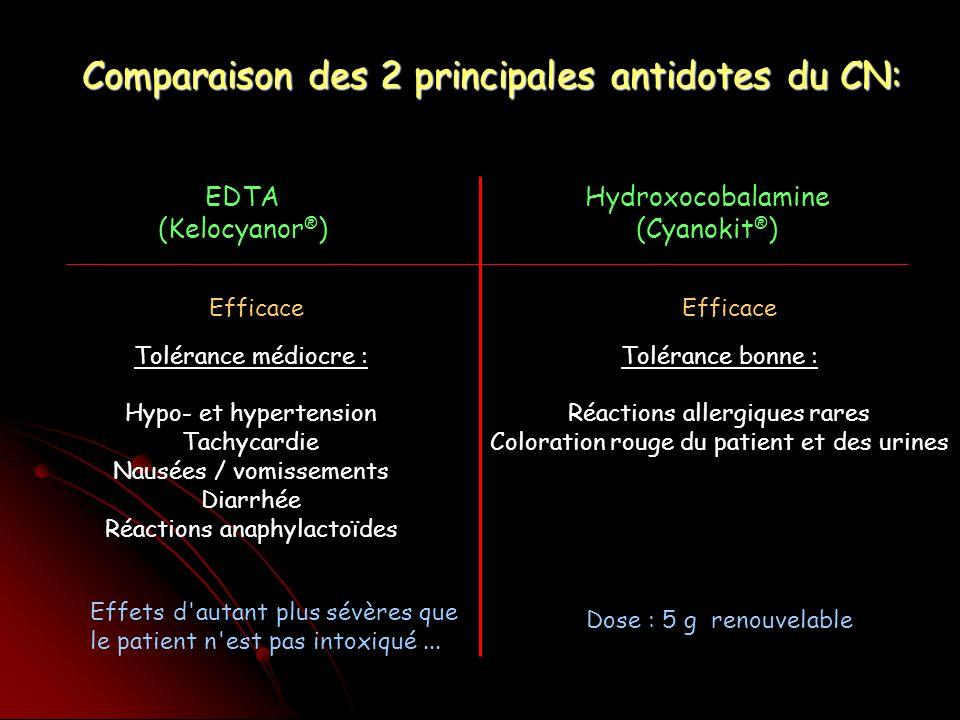Comparaison des 2 principales antidotes du CN: