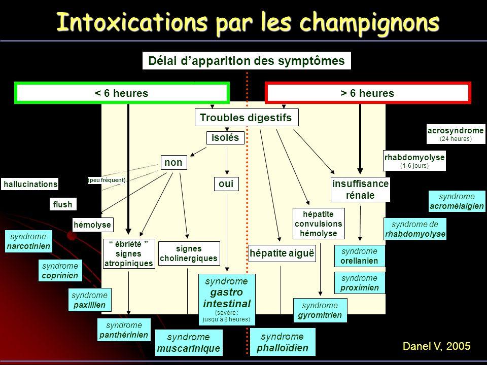 Délai d'apparition des symptômes signes cholinergiques