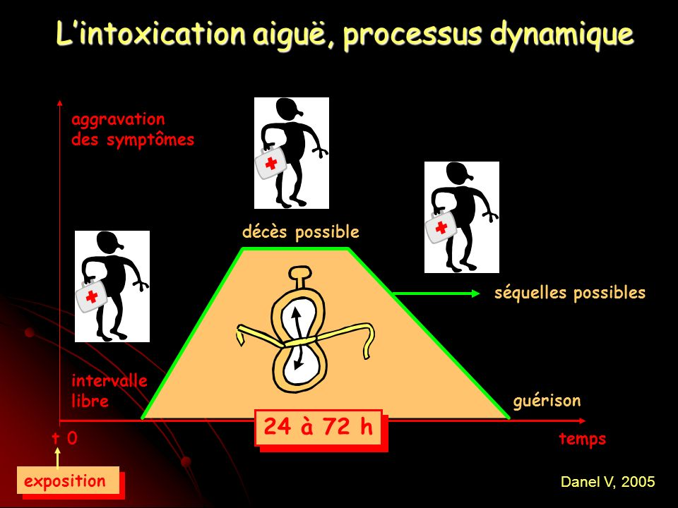 L'intoxication aiguë, processus dynamique