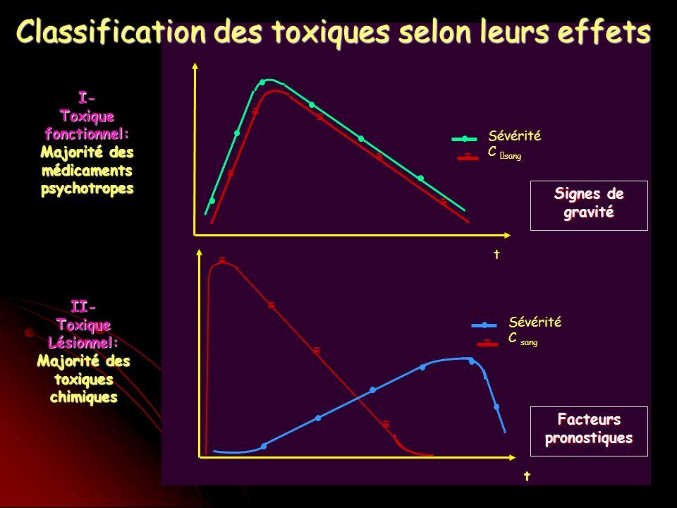 Classification des toxiques selon leurs effets
