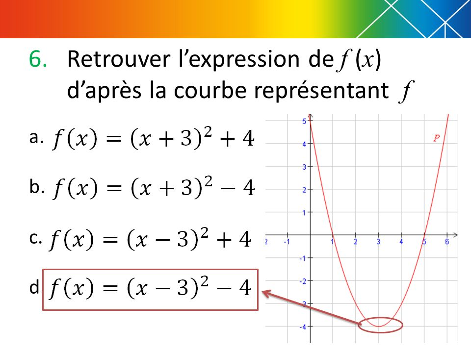 Retrouver l'expression de f (x) d'après la courbe représentant f