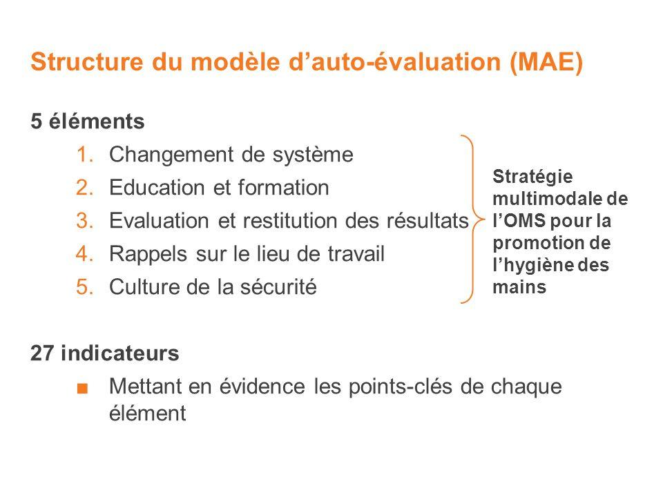 Structure du modèle d'auto-évaluation (MAE)