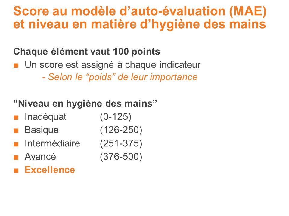 Score au modèle d'auto-évaluation (MAE) et niveau en matière d'hygiène des mains