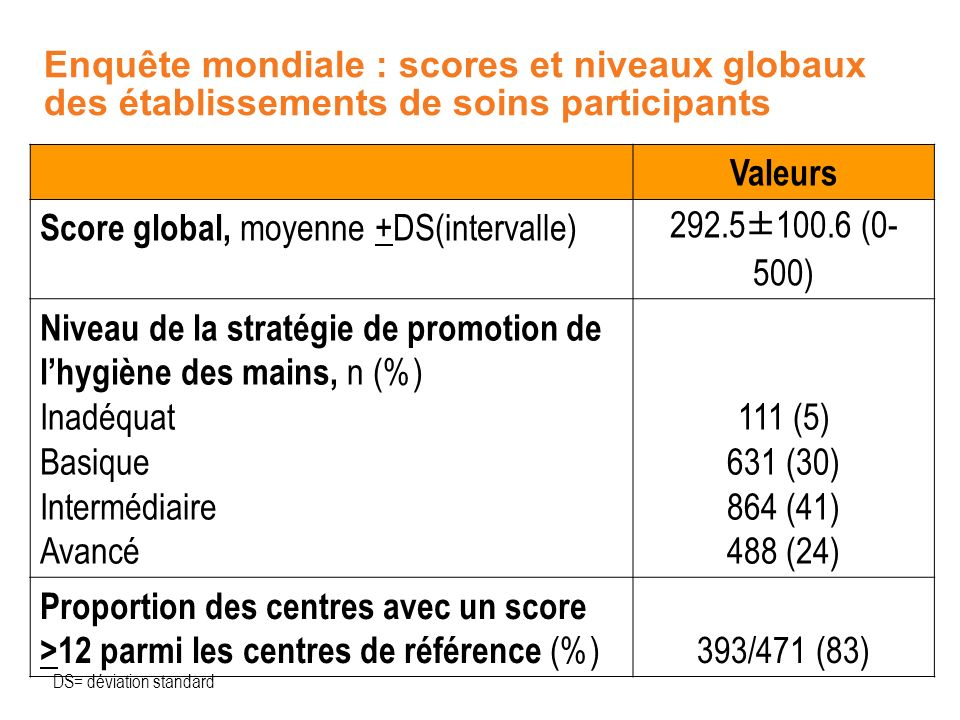 Score global, moyenne +DS(intervalle) 292.5±100.6 (0-500)