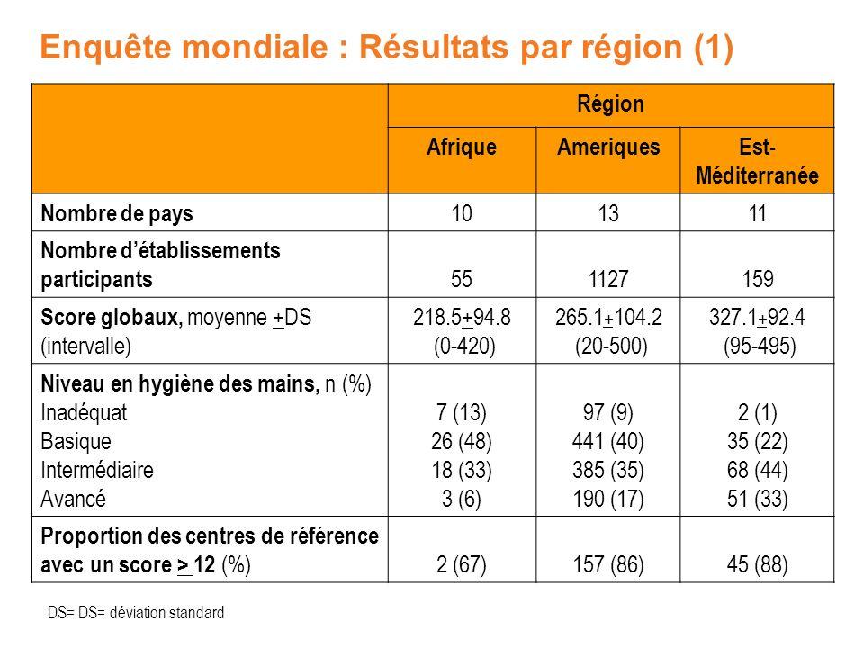 Enquête mondiale : Résultats par région (1)
