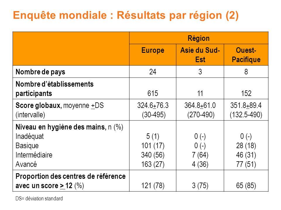 Enquête mondiale : Résultats par région (2)