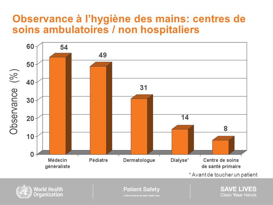 Observance à l'hygiène des mains: centres de soins ambulatoires / non hospitaliers