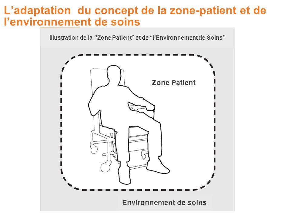 L'adaptation du concept de la zone-patient et de l'environnement de soins
