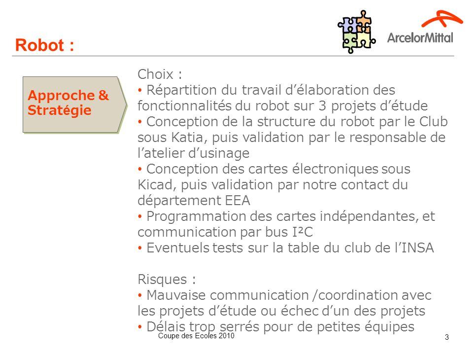 Robot : Diagramme Gantt du Club Robot