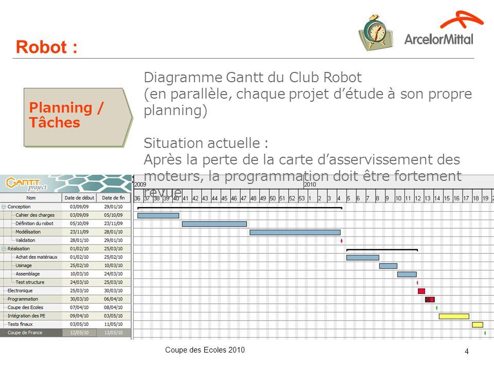 Robot : Pour chaque projet : Méthodologies appliquées