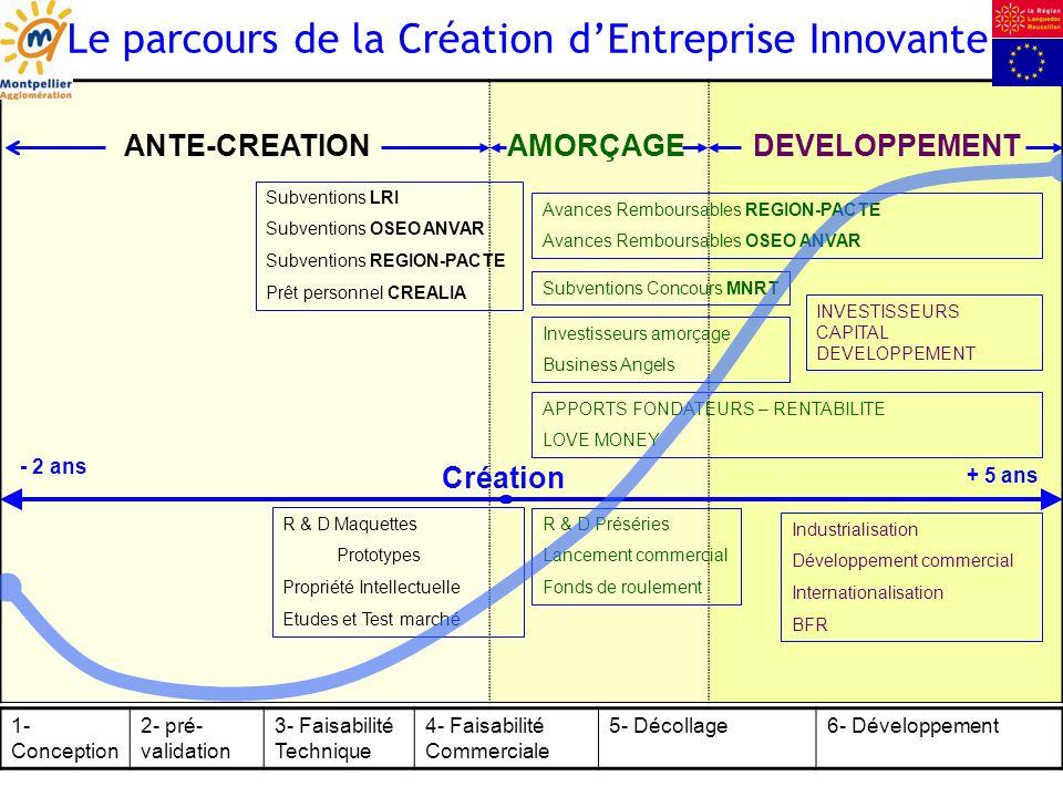 Le parcours de la Création d'Entreprise Innovante