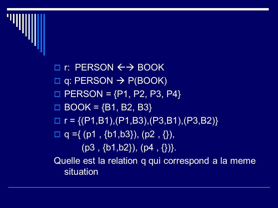 r: PERSON  BOOK q: PERSON  P(BOOK) PERSON = {P1, P2, P3, P4} BOOK = {B1, B2, B3} r = {(P1,B1),(P1,B3),(P3,B1),(P3,B2)}