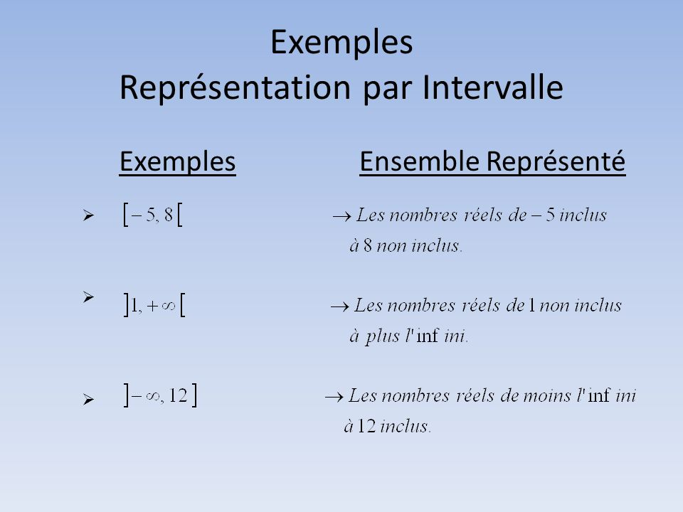 Exemples Représentation par Intervalle