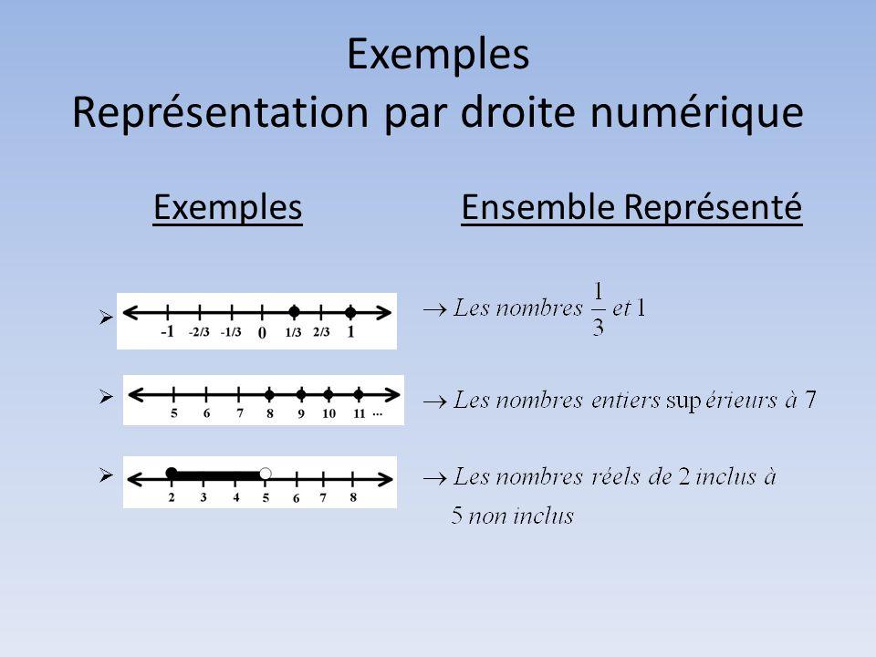Exemples Représentation par droite numérique