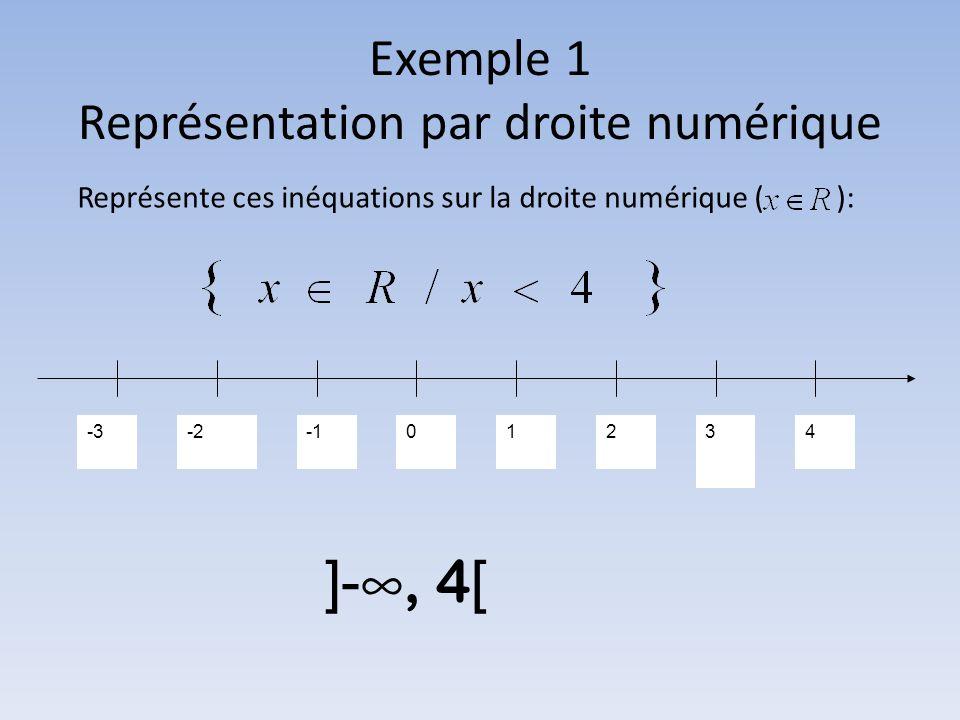 Exemple 1 Représentation par droite numérique