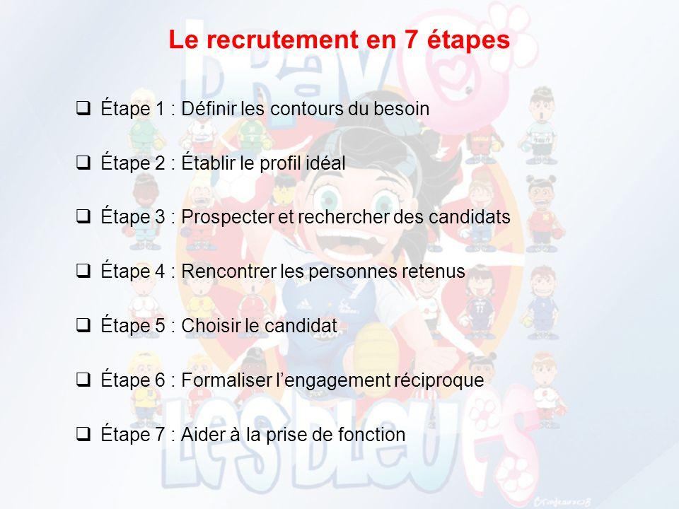 Le recrutement en 7 étapes