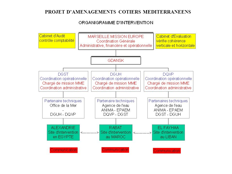 PROJET D'AMENAGEMENTS COTIERS MEDITERRANEENS