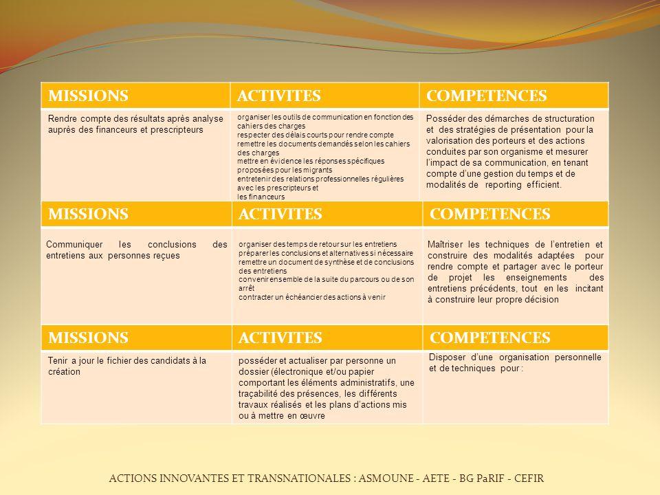 MISSIONS ACTIVITES COMPETENCES MISSIONS ACTIVITES COMPETENCES MISSIONS
