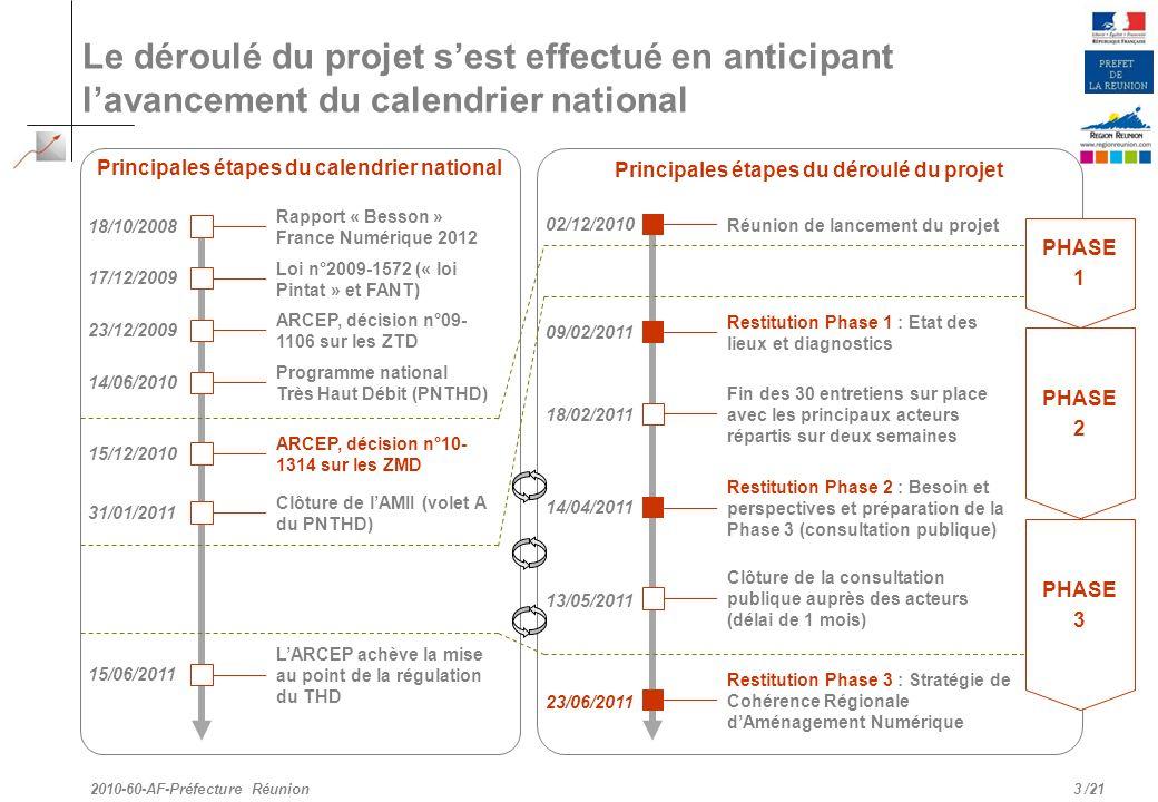 Principales étapes du déroulé du projet