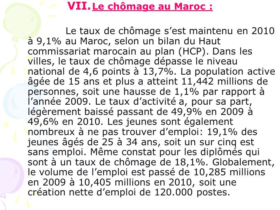 Le chômage au Maroc :