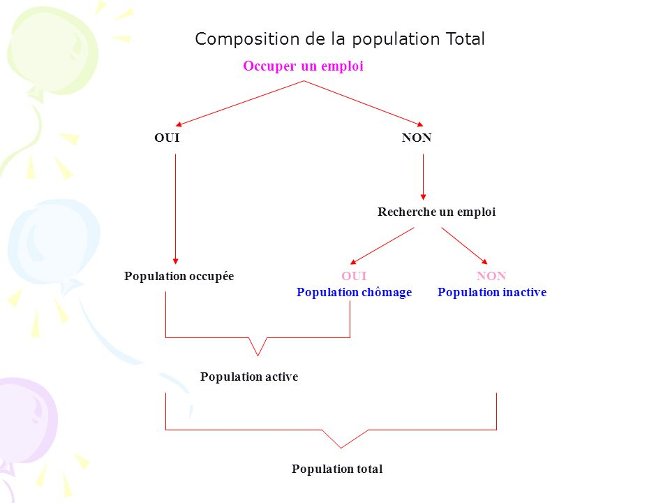 Composition de la population Total