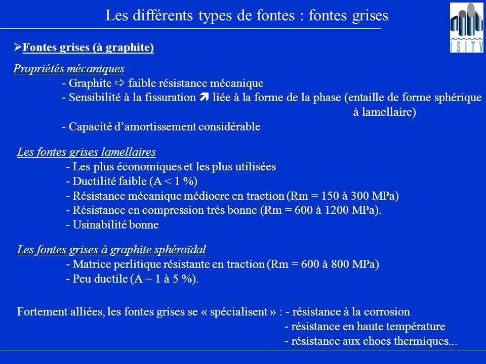 Les différents types de fontes : fontes grises