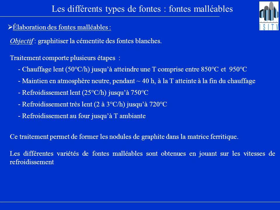 Les différents types de fontes : fontes malléables