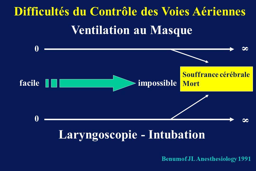 Difficultés du Contrôle des Voies Aériennes Laryngoscopie - Intubation