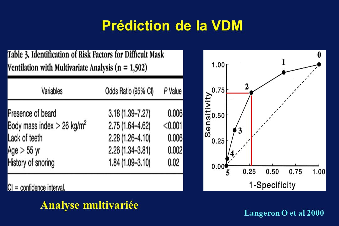 Prédiction de la VDM Analyse multivariée Langeron O et al 2000