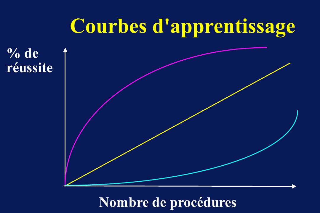 Courbes d apprentissage