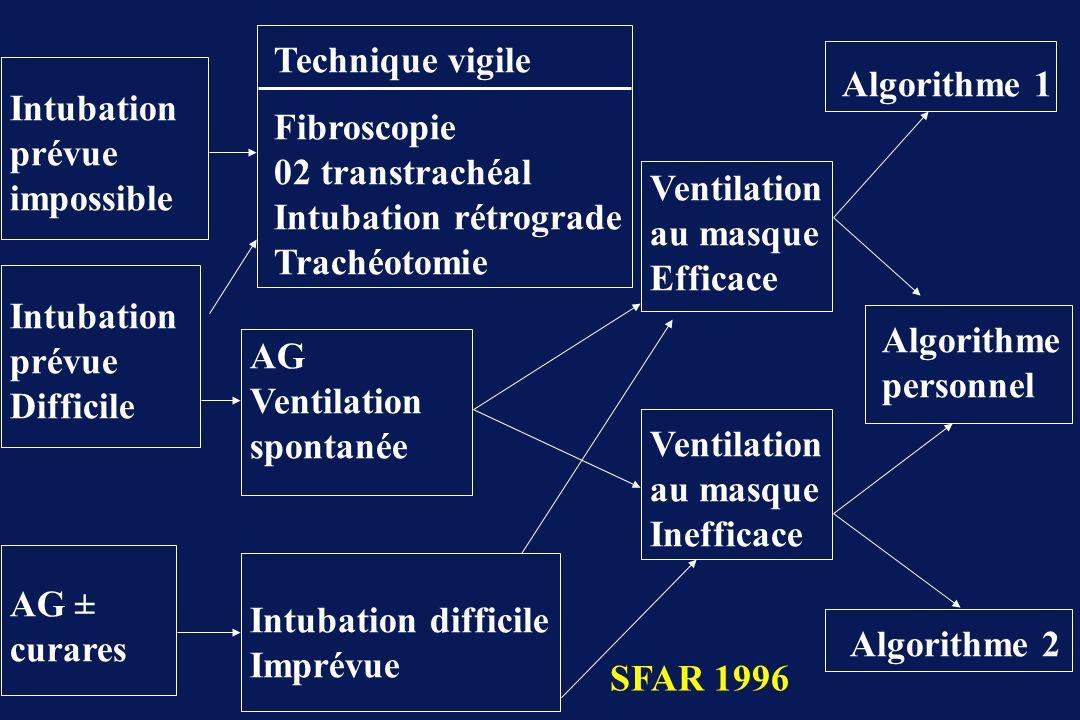 Technique vigile Fibroscopie 02 transtrachéal Intubation rétrograde Trachéotomie. Algorithme 1. Intubation prévue impossible.
