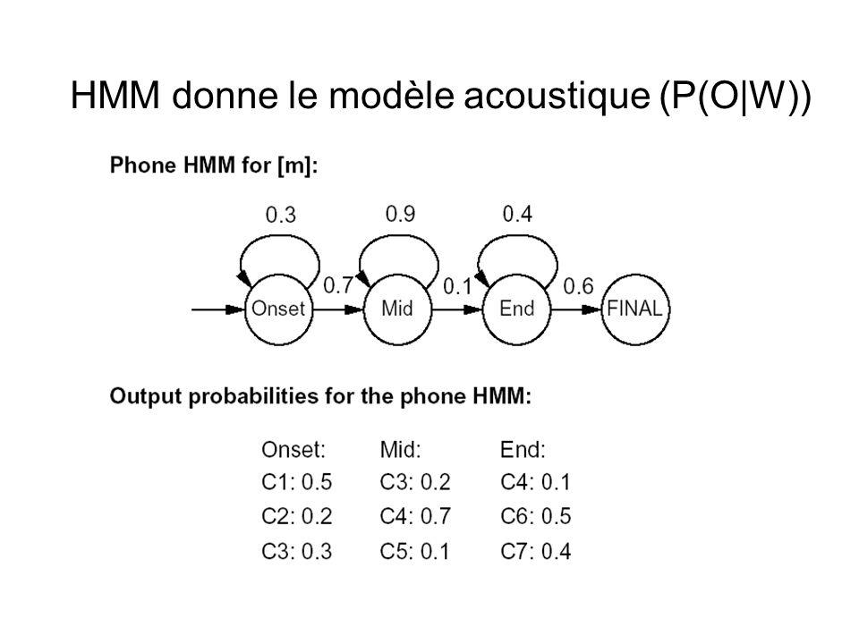 HMM donne le modèle acoustique (P(O|W))