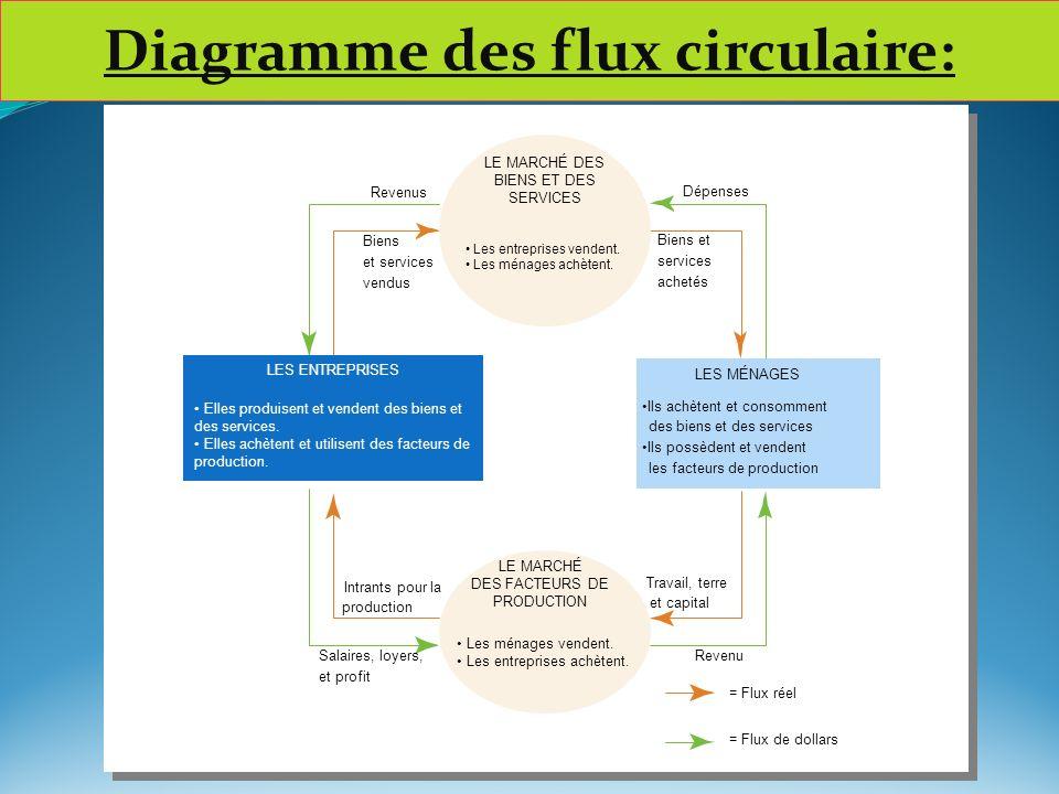 Diagramme des flux circulaire: