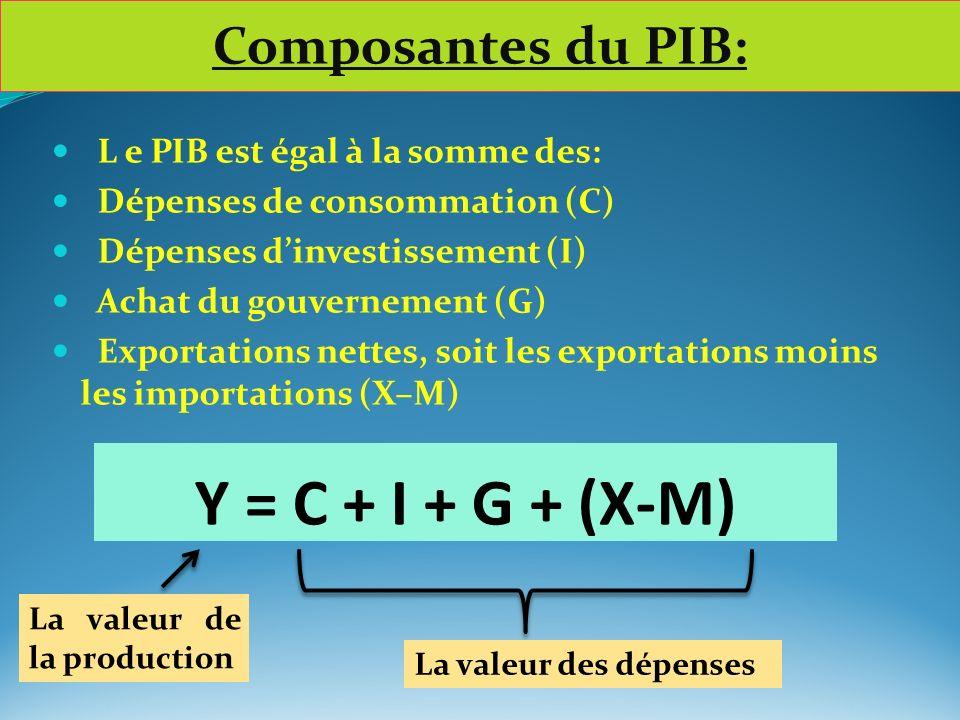 Y = C + I + G + (X-M) Composantes du PIB: