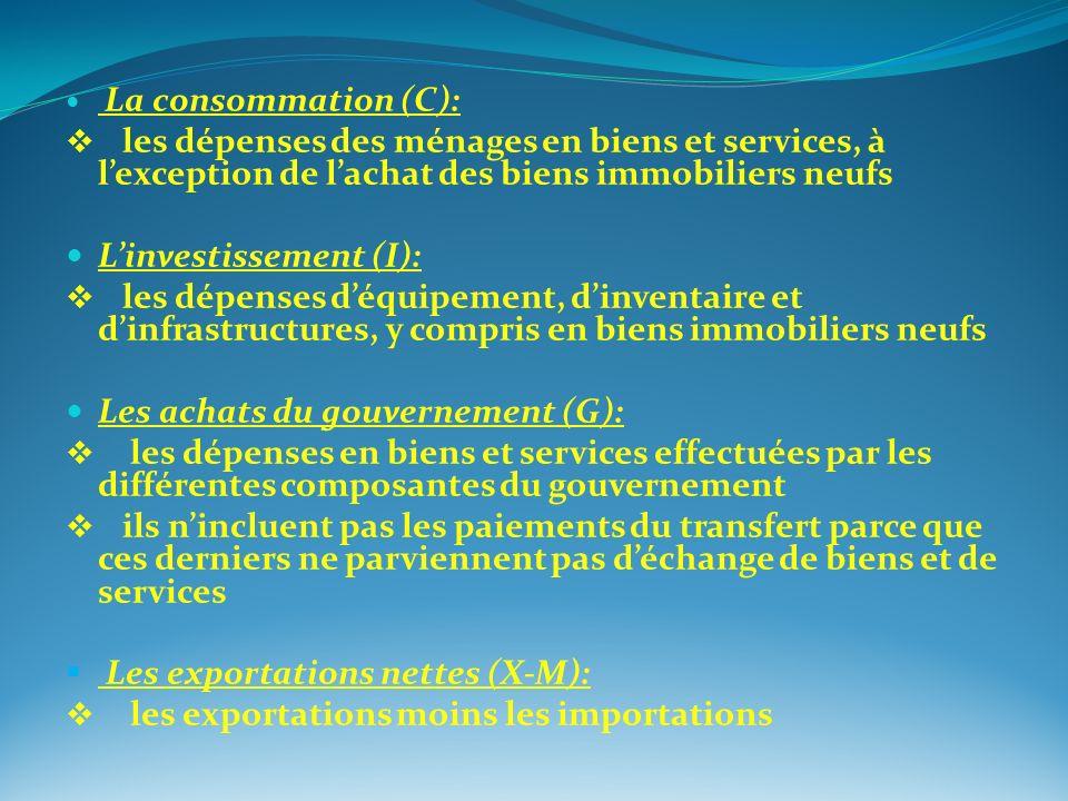 L'investissement (I):