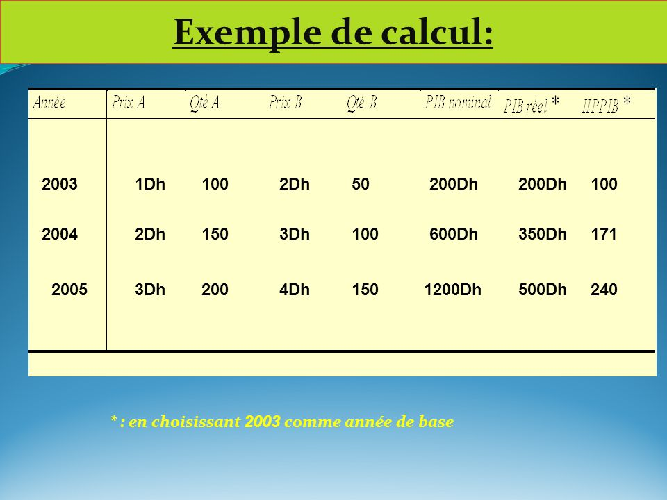 Exemple de calcul: 2003 2004 2005 1Dh 100 2Dh 50 150 3Dh 200 4Dh 200Dh