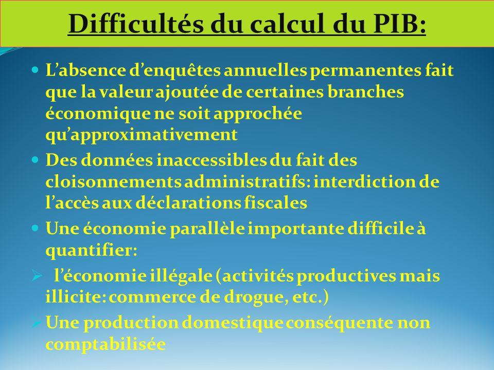 Difficultés du calcul du PIB: