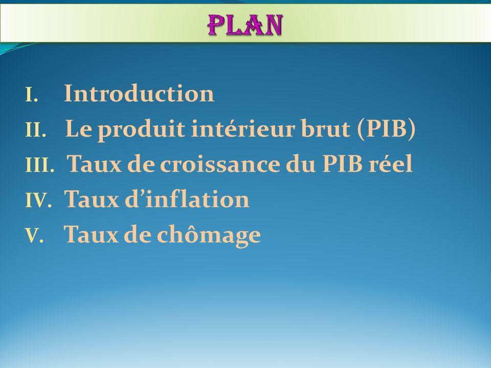 PLAN Introduction Le produit intérieur brut (PIB)