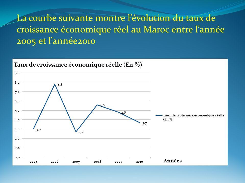 La courbe suivante montre l'évolution du taux de croissance économique réel au Maroc entre l'année 2005 et l'année2010