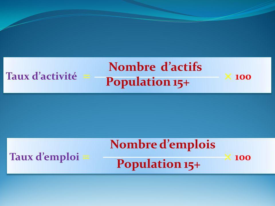 Nombre d'actifs Population 15+ Nombre d'emplois Population 15+
