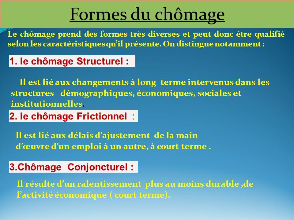 Formes du chômage 1. le chômage Structurel :