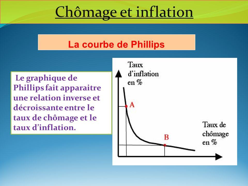 Chômage et inflation La courbe de Phillips