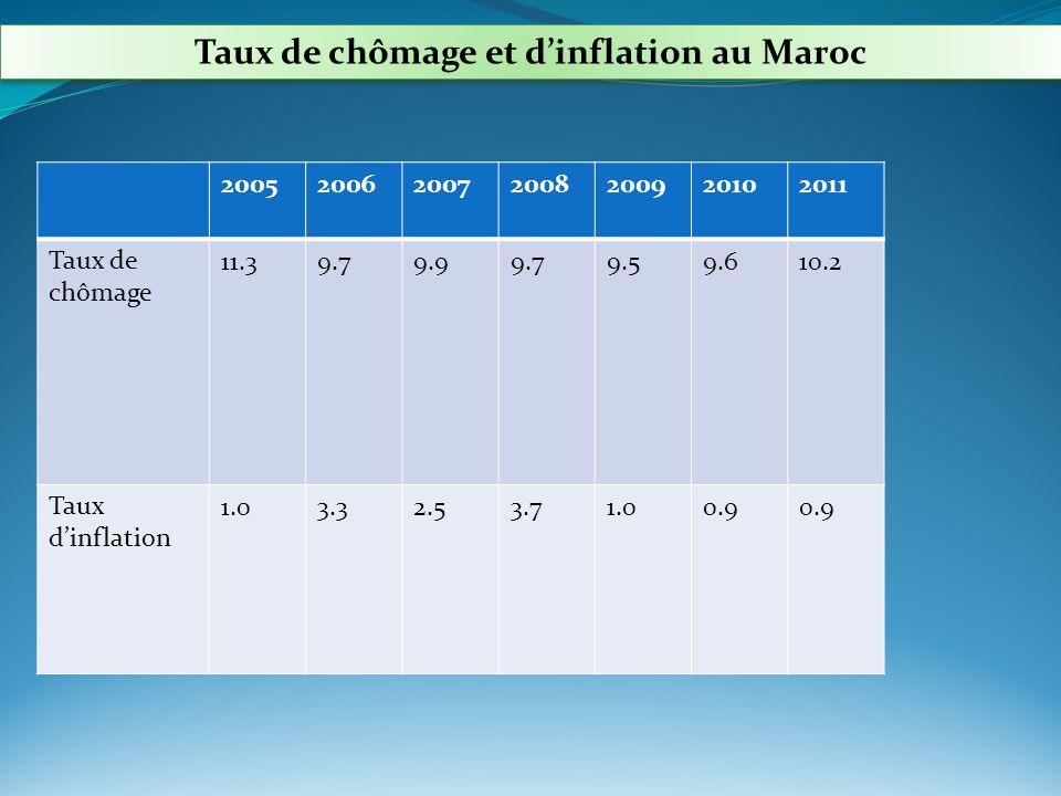 Taux de chômage et d'inflation au Maroc