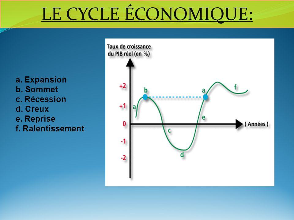 LE CYCLE ÉCONOMIQUE: a. Expansion b. Sommet c. Récession d. Creux