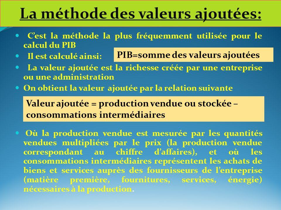 La méthode des valeurs ajoutées: