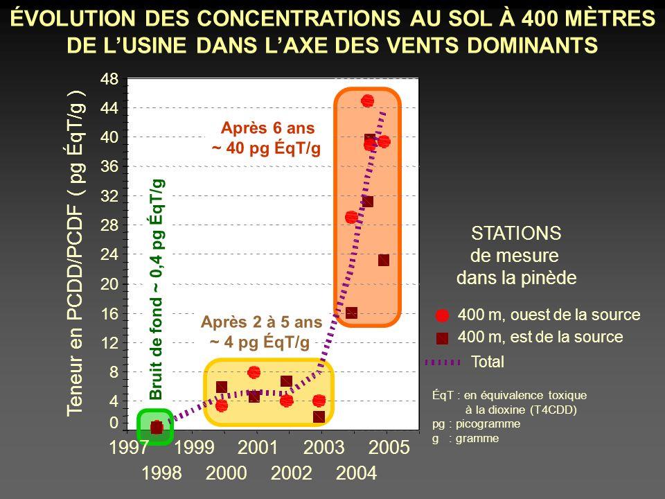 ÉVOLUTION DES CONCENTRATIONS AU SOL À 400 MÈTRES DE L'USINE DANS L'AXE DES VENTS DOMINANTS