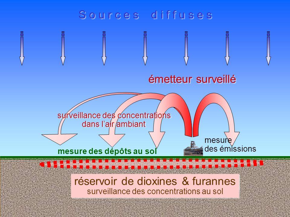 réservoir de dioxines & furannes réservoir de dioxines & furannes